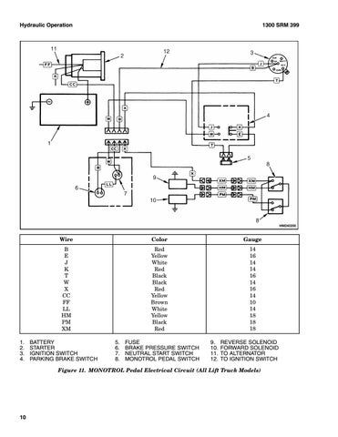 Hyster F004 (S120XMS) Forklift Service Repair Manual by 163114103 - issuu | Hyster Ignition Wiring Diagram |  | Issuu