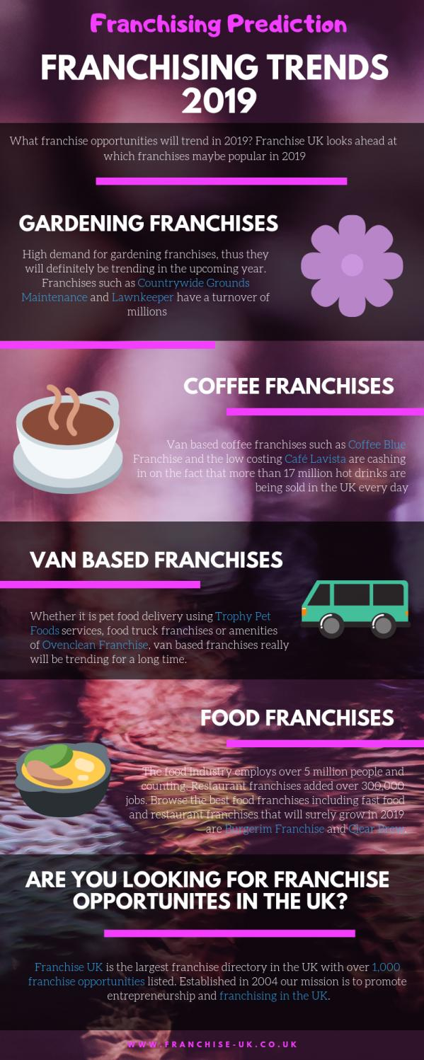 What will be the franchising trends 2019? by Franchise UK