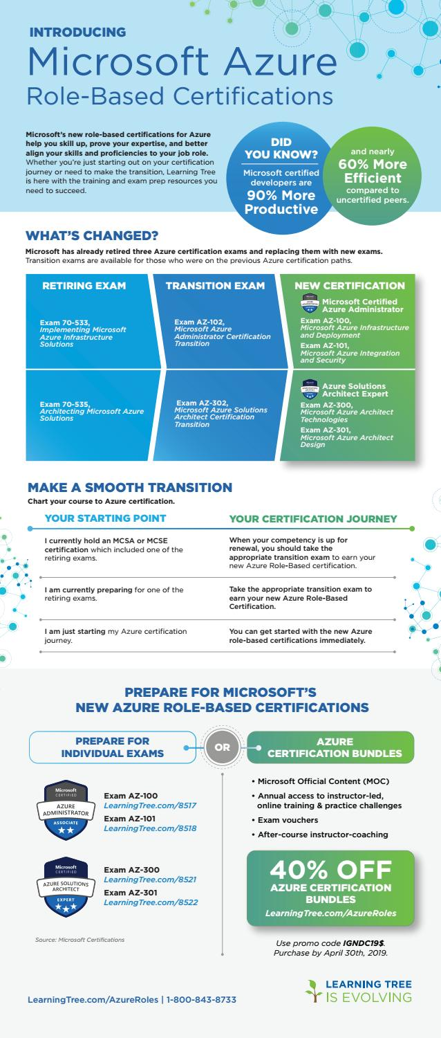 Microsoft Azure Role Based Certifications Us By Learningtree