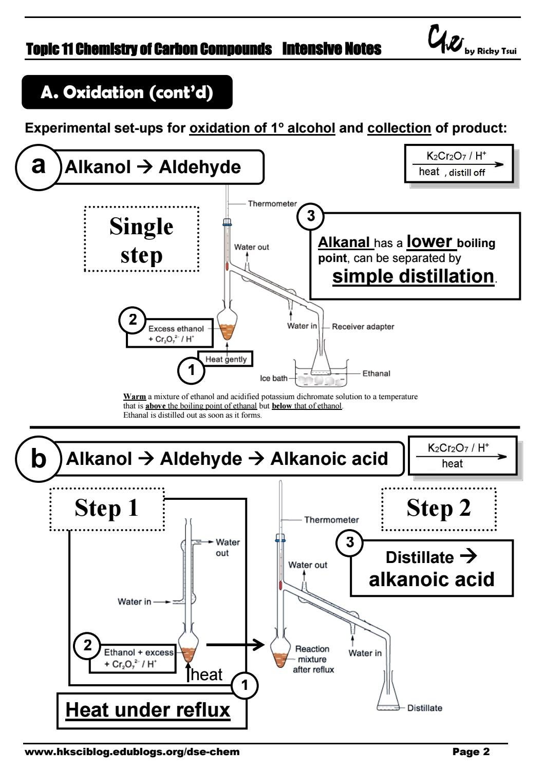 Topic 11 Chemistry of carbon compounds (intensive notes) by