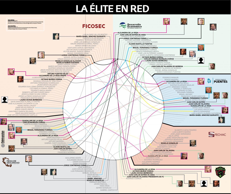 La élite En Red By Nortedigital Mx Issuu