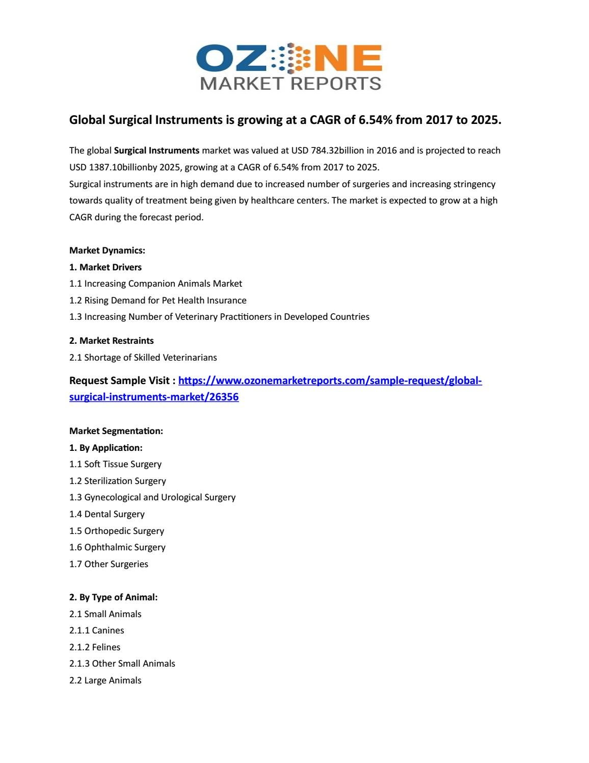 Global Surgical Instruments is growing at a CAGR of 6 54