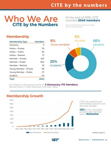 Page 25 of Who We Are: CITE by the Numbers