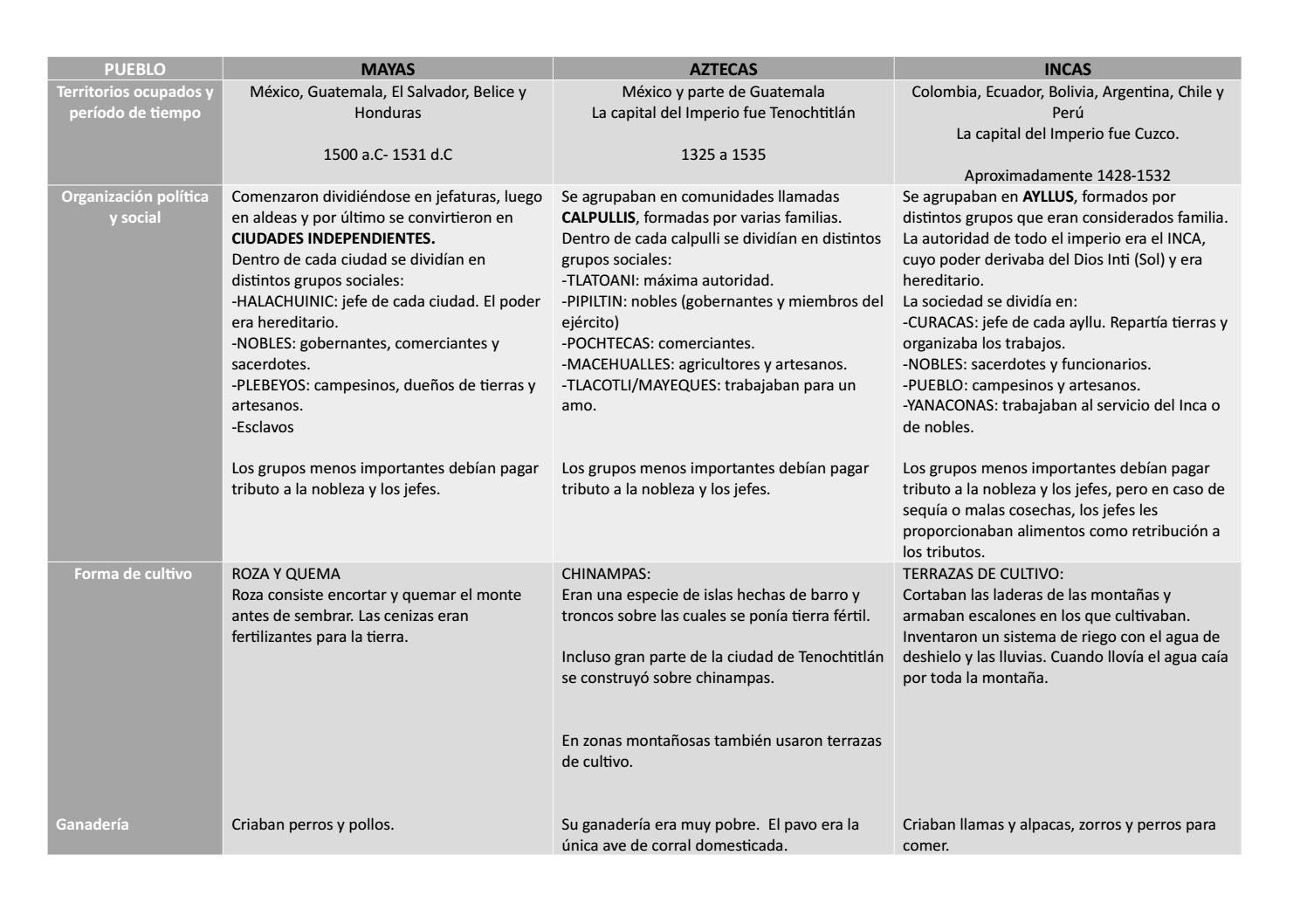 Cuadro Comparativo Pueblos Precolombinos 4 A By Instituto