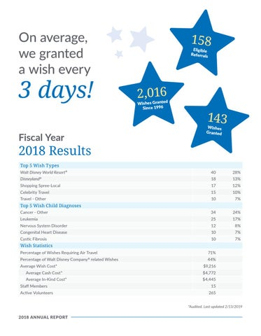 Page 10 of FY18 Results