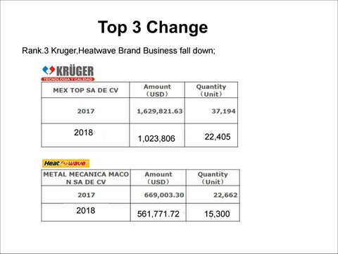 Page 2 of Mexico 2018 Change-Instant gas water heater market