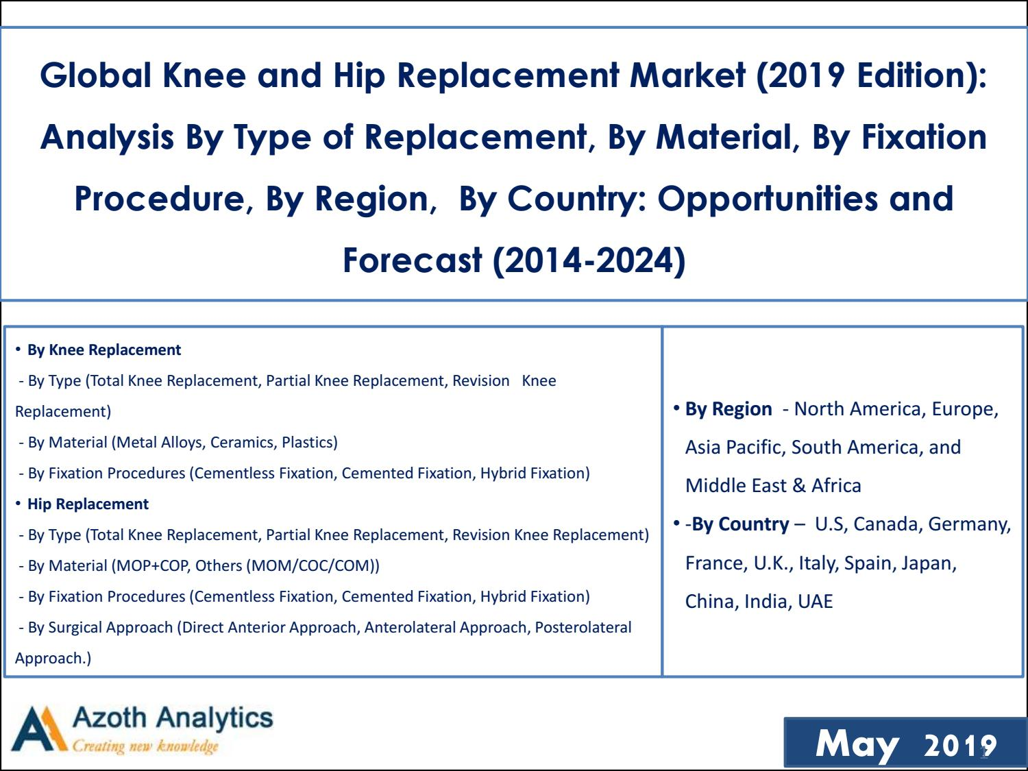 Global Knee and Hip Replacement Market by Azoth Analytics