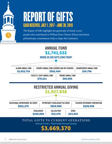 Page 6 of Report of Gifts Summary