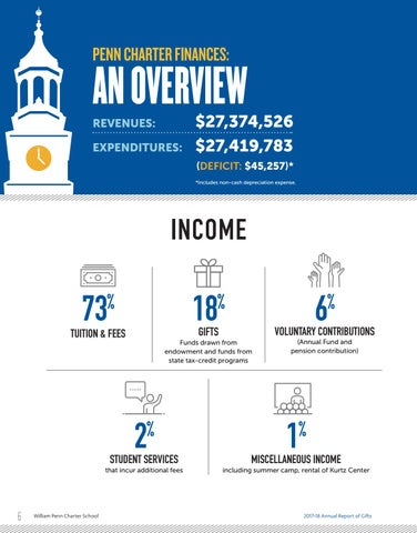 Page 8 of Revenues and Expenditures