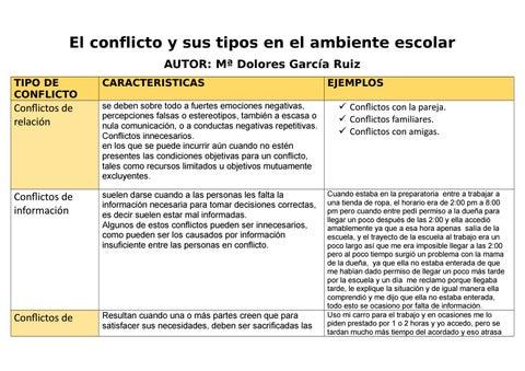 El Conflicto Y Sus Tipos En El Ambiente Escolar Cuadro De 3 Entradas By Ana Isabel Carrillo Issuu