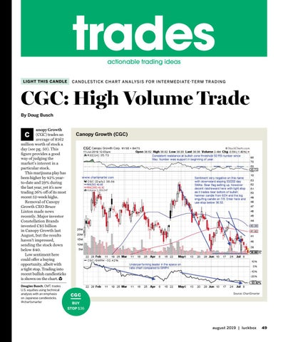 Page 53 of CGC: High Volume Trade