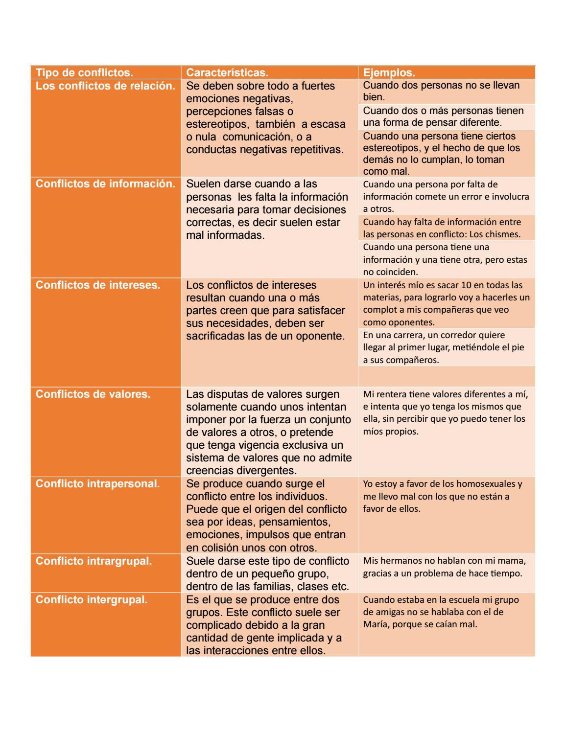 Cuadro De Tipos De Conflictos By Karla1dacevedo Issuu