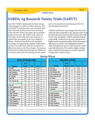 Page 6 of SARDA Ag Research Variety Trials (SARVT)