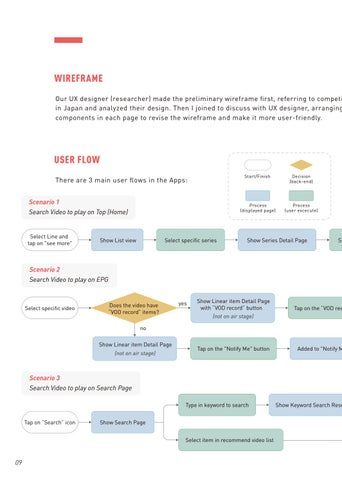 Page 12 of Video Streaming Apps