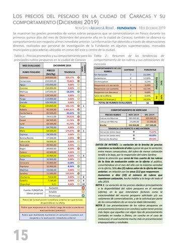 Page 16 of LOS PRECIOS DEL PESCADO EN LA CIUDAD DE CARACAS Y SU COMPORTAMIENTO (DICIEMBRE 2019)