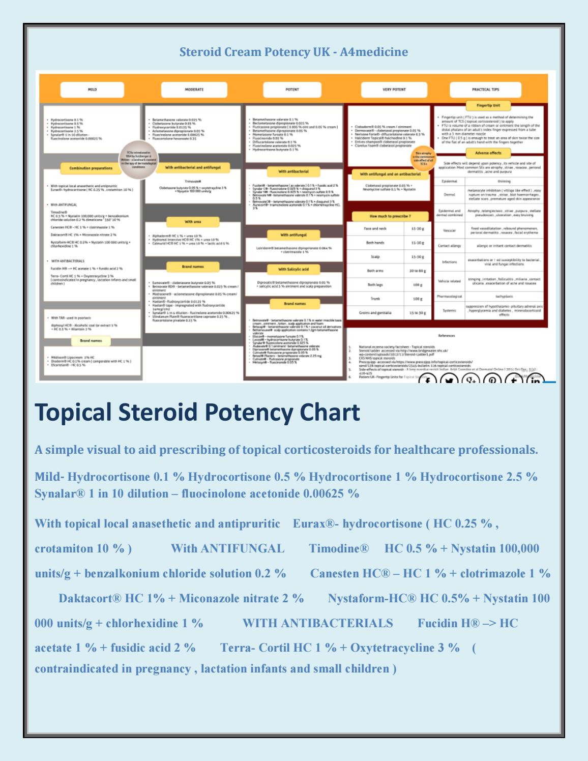 steroid topical potency chart