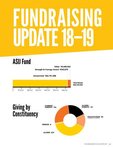 Page 47 of Fundraising Report