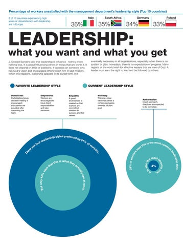 Page 14 of Infography LEADERSHIP
