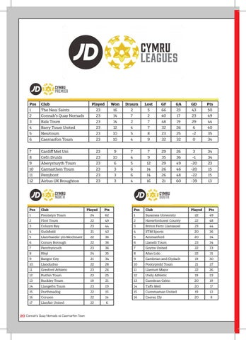 Page 20 of LEAGUE TABLES