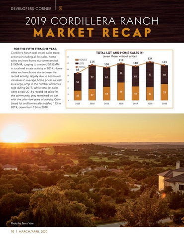 Page 70 of 2019 CORDILLERA RANCH MARKET RECAP