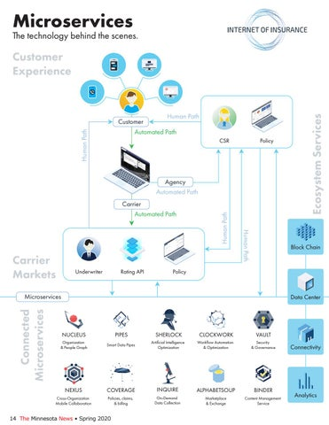Page 14 of Microservices: The architecture behind the Internet of Insurance and Small Commercial Portal