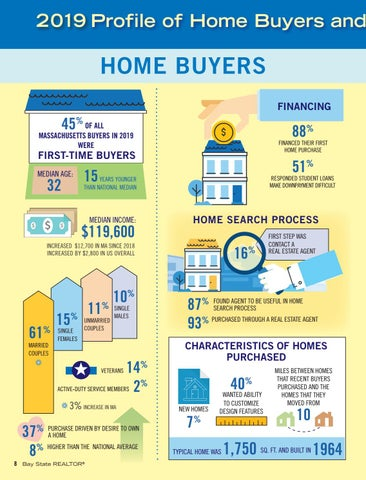 Page 10 of Infographic: Massachusetts Profile of Home Buyers