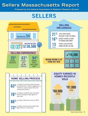 Page 11 of Infographic: Massachusetts Profile of Home Buyers