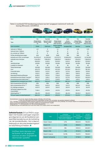 Page 16 of energieverbruik Fiscaliteit: onze laureaten nemen geen blad voor de mond