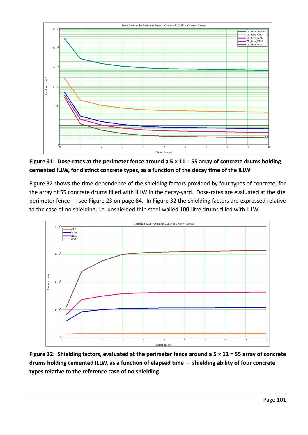 RADIOACTIVE WASTE: COMPUTATIONAL CHARACTERISATION and SHIELDING page 126