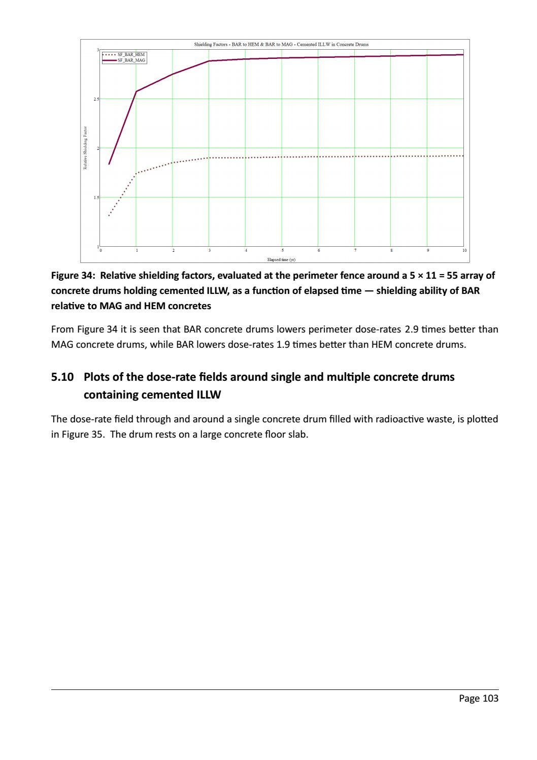 RADIOACTIVE WASTE: COMPUTATIONAL CHARACTERISATION and SHIELDING page 128