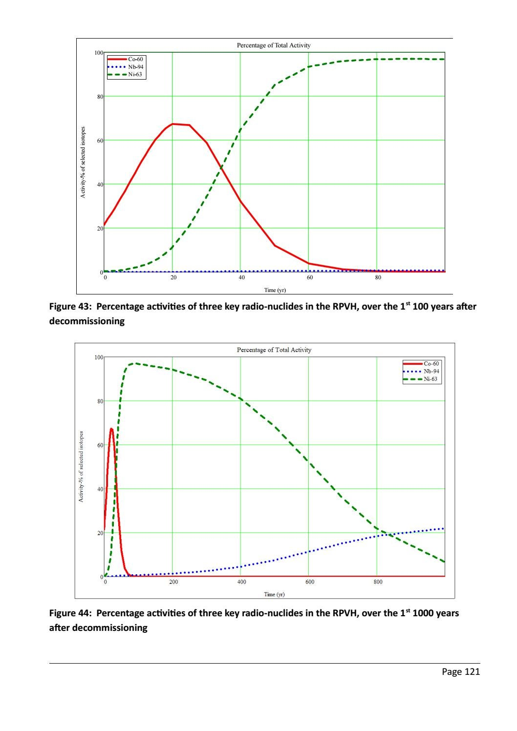RADIOACTIVE WASTE: COMPUTATIONAL CHARACTERISATION and SHIELDING page 146