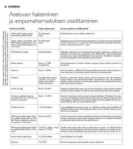 Page 6 of Aseluvan hakeminen