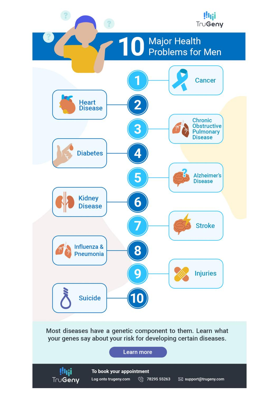 10 Major Health Problems for Men by trugenybangalore - Issuu