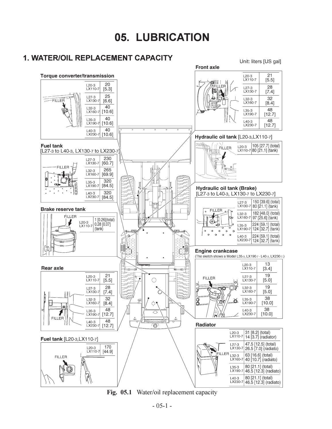 Hitachi LX110-7 LX130-7 LX160-7 LX190-7 LX230-7 Wheel Loader Workshop Manual - PDF DOWNLOAD page 22