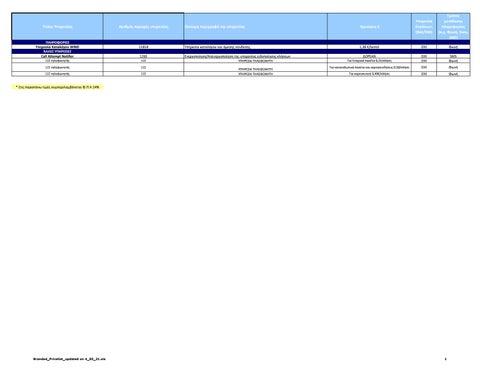 Wind. Tιμοκατάλογος WIND υπηρεσιών (χρεώσεις & τίτλος υπηρεσίας)